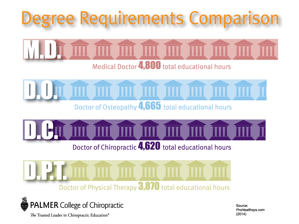 gallup degree requirements comparison